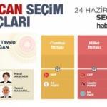 2018 Erzincan seçim sonuçları açıklandı! İlçe ilçe sonuçlar...