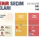 2018 Eskişehir seçim sonuçları açıklandı! İlçe ilçe sonuçlar...