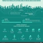 TÜBİTAK'tan teknoloji platformlarına 50 milyon liraya kadar destek