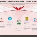 GRAFİKLİ - Türkiye'nin kardeşlik eli kurbanlarla dünyaya ulaşacak