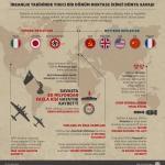 GRAFİKLİ - İnsanlık tarihinde yıkıcı bir dönüm noktası: İkinci Dünya Savaşı