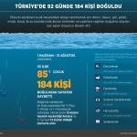 GRAFİKLİ - Türkiye'de bu yaz 184 kişi boğuldu