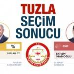 Tuzla seçim sonuçları duyuruldu! Tuzla AK Parti / CHP oyları, kim kazandı?