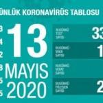 13 Mayıs koronavirüs tablosu! Vaka, ölü sayısı ve son durum açıklandı