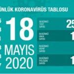 Son dakika: 18 Mayıs koronavirüs tablosu! Vaka, ölü sayısı ve son durum açıklandı