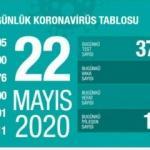 Son dakika haberi: 22 Mayıs koronavirüs tablosu! Vaka, ölü sayısı ve son durum açıklandı