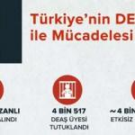 İletişim Başkanlığı paylaştı: Türkiye'nin DEAŞ ile Mücadelesi