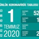 Son dakika haberi: 1 Temmuz koronavirüs tablosu! Vaka, ölü sayısı ve son durum açıklandı