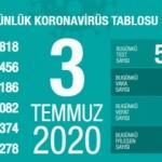 Son dakika haberi: 3 Temmuz koronavirüs tablosu! Vaka, ölü sayısı ve son durum açıklandı