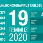 Son dakika haberi: 19 Temmuz koronavirüs tablosu! Vaka, ölü sayısı ve son durum açıklandı