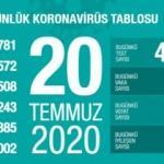 Son dakika haberi: 20 Temmuz koronavirüs tablosu! Vaka, ölü sayısı ve son durum açıklandı