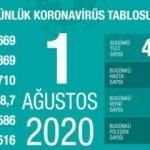 Son dakika haberi: 1 Ağustos koronavirüs tablosu! Vaka, ölü sayısı ve son durum açıklandı