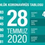 Son dakika haberi: 28 Temmuz koronavirüs tablosu! Vaka, ölü sayısı ve son durum açıklandı