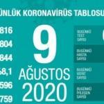 Son dakika haberi: 9 Ağustos koronavirüs tablosu! Vaka, ölü sayısı ve son durum açıklandı
