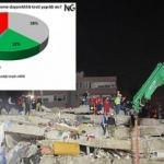 İzmir depremi sonrası çarpıcı anket!