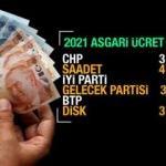 2021 asgari ücret için zam teklifleri! Yeni yılda asgari ücret kaç TL olacak?