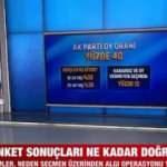 Erdoğan ve AK Parti'nin oy oranı kaç? Canlı yayında son anketi açıkladı