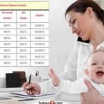 Devletten annelere en az 9.400 TL karşılıksız ödeme!