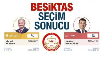 Beşiktaş seçim sonuçları aktarıldı! Beşiktaş'ta AK Parti mi CHP mi kazandı?