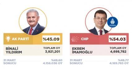İstanbul seçim sonuçları (Son dakika) 2019: AK Parti CHP oy oranları (İBB)!
