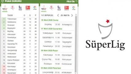 Süper Lig   25. hafta fikstürü ve güncel puan sıralaması