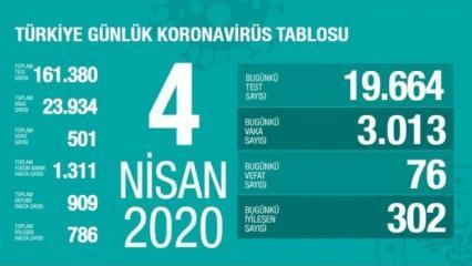 Türkiye'de Korona virüs vakası kaça yükseldi? 4 Nisan açıklanan son rakamlar!