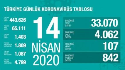 Koronavirüs vaka saysı 14 Nisan: 1.403 kişi hayatını kaybetti!