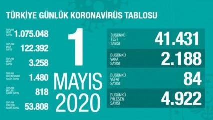 Son dakika: 1 Mayıs koronavirüs tablosu! Vaka, ölü sayısı ve son durum açıklandı