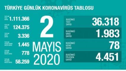 Son dakika: 2 Mayıs koronavirüs tablosu! Vaka, ölü sayısı ve son durum açıklandı