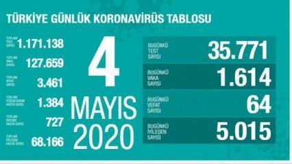 Son dakika haberi: 4 Mayıs koronavirüs tablosu! Vaka, ölü sayısı ve son durum açıklandı