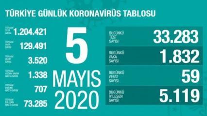 Son dakika haberi: 5 Mayıs koronavirüs tablosu! Vaka, ölü sayısı ve son durum açıklandı