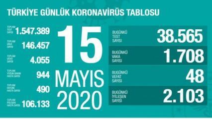Son dakika: 15 Mayıs koronavirüs tablosu! Vaka, ölü sayısı ve son durum açıklandı