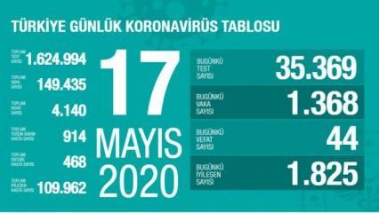 Son dakika: 17 Mayıs koronavirüs tablosu! Vaka, ölü sayısı ve son durum açıklandı