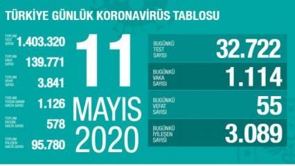 Son dakika haberi: 11 Mayıs koronavirüs tablosu! Vaka, ölü sayısı ve son durum açıklandı
