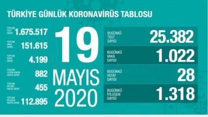 Son dakika haberi: 19 Mayıs koronavirüs tablosu! Vaka, ölü sayısı ve son durum açıklandı