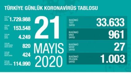 Son dakika haberi: 21 Mayıs koronavirüs tablosu! Vaka, ölü sayısı ve son durum açıklandı