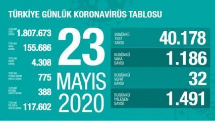 Son dakika haberi: 23 Mayıs koronavirüs tablosu! Vaka, ölü sayısı ve son durum açıklandı