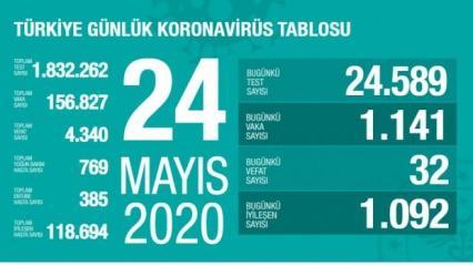Son dakika haberi: 24 Mayıs koronavirüs tablosu! Vaka, ölü sayısı ve son durum açıklandı