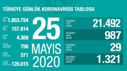 Son dakika haberi: 25 Mayıs koronavirüs tablosu! Vaka, ölü sayısı ve son durum açıklandı