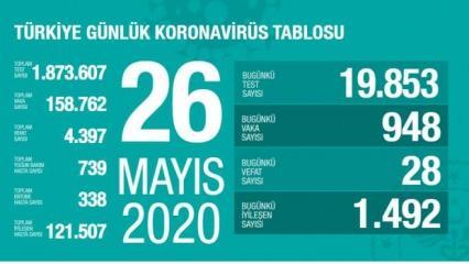 Son dakika haberi: 26 Mayıs koronavirüs tablosu! Vaka, ölü sayısı ve son durum açıklandı