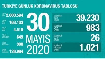 Son dakika haberi: 30 Mayıs koronavirüs tablosu! Vaka, ölü sayısı ve son durum açıklandı
