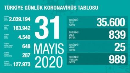 Son dakika haberi: 31 Mayıs koronavirüs tablosu! Vaka, ölü sayısı ve son durum açıklandı