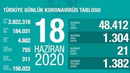 Son dakika haberi: 18 Haziran koronavirüs tablosu! Vaka, ölü sayısı ve son durum açıklandı