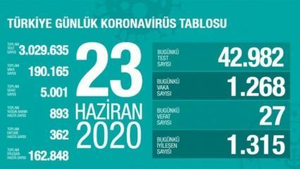 23 Haziran Koronavirüs vaka tablosu: 1.268 vaka tespit edildi 27 kişi hayatını kaybetti!