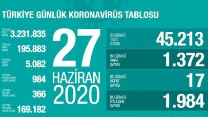 Son dakika haberi: 27 Haziran koronavirüs tablosu! Vaka, ölü sayısı ve son durum açıklandı