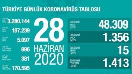 Son dakika haberi: 28 Haziran koronavirüs tablosu! Vaka, ölü sayısı ve son durum açıklandı