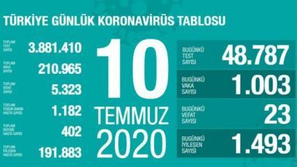 Son dakika haberi: 10 Temmuz koronavirüs tablosu! Vaka, ölü sayısı ve son durum açıklandı
