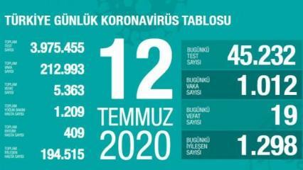 Son dakika haberi: 12 Temmuz koronavirüs tablosu! Vaka, ölü sayısı ve son durum açıklandı