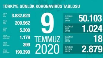 Son dakika haberi: 9 Temmuz koronavirüs tablosu! Vaka, ölü sayısı ve son durum açıklandı