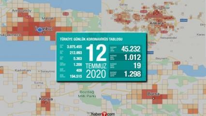 Koronavirüs vaka sayısı artış gösteren iller açıklandı! İşte tehlike alarmı çalan 7 şehir!